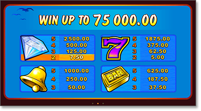 Sun Tide slot payouts