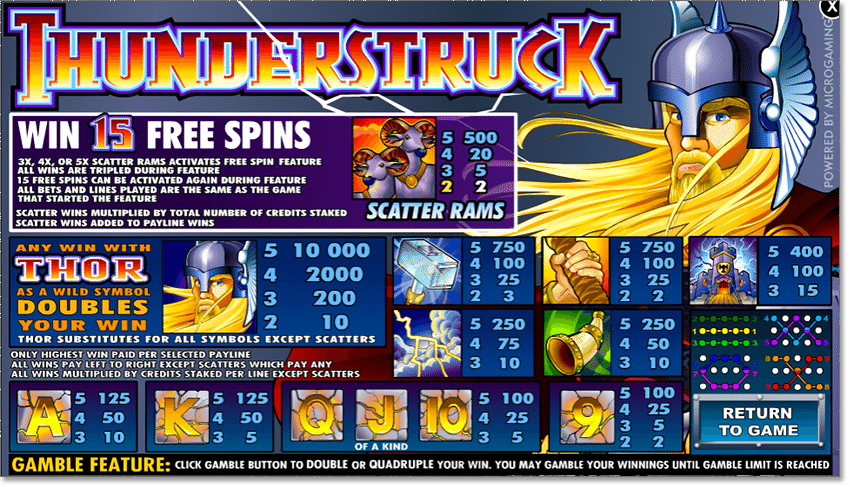 Thunderstruck slot payouts